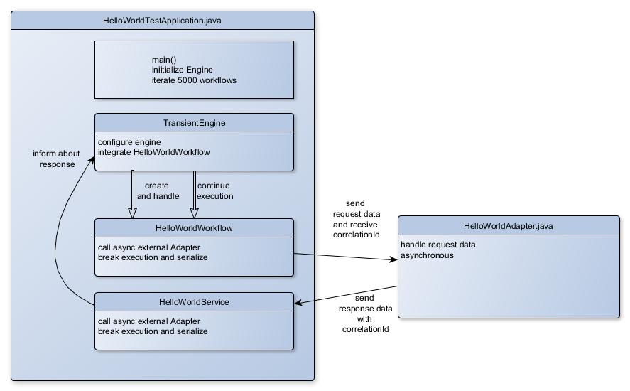 Java workflow engines.